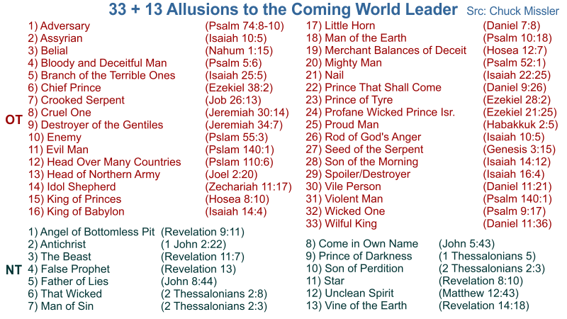 Masonic Numbers Meaning
